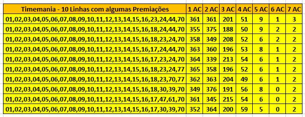Timemania - 10 Linhas com algumas Premiações.PNG