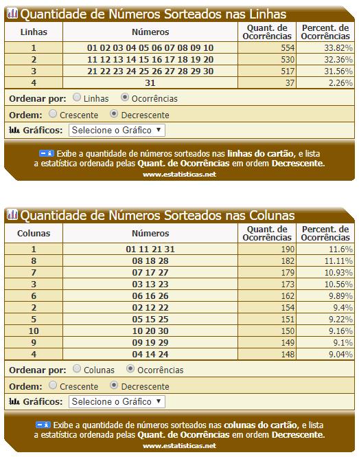 Dia de Sorte - Quantidade de numeros sorteados nas Linhas e Colunas.PNG