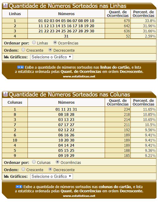 Dia de Sorte - Quantidade de Números Sorteados nas Linhas e Colunas - 13.PNG