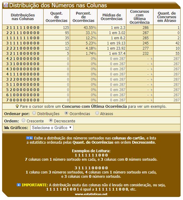 Dia de Sorte - Distribuíção dos Números nas Colunas - 12.PNG