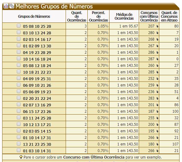 Dia de Sorte - 20 Melhores Grupos de Números de 05 dzs - 21.PNG