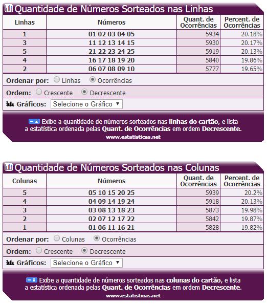 13- Quantidade de Números Sorteados nas Linhas e Colunas.PNG