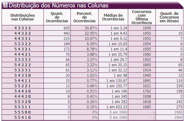 12- Distribuíção dos Números nas Colunas.PNG