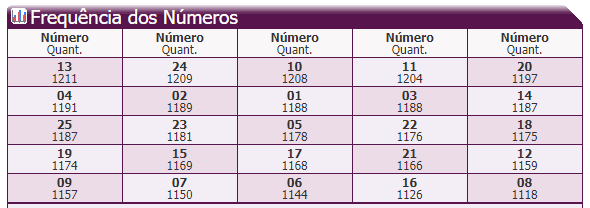 3- Frequência dos Números.PNG