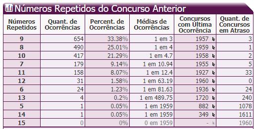 8- Números Repetidos do Concurso Anterior.PNG