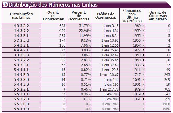 11- Distribuíção dos Números nas Linhas.PNG