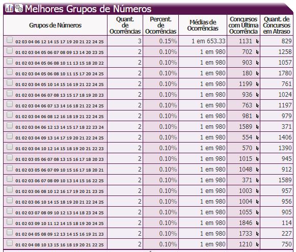29- 20 Melhores Grupos de Números de 14 dzs.PNG