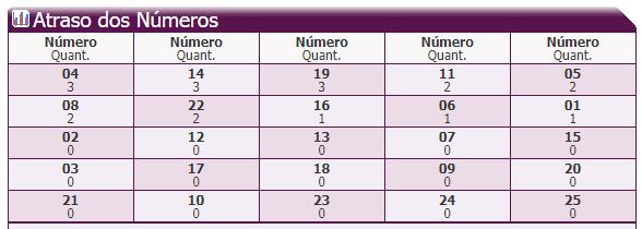 5- Atraso dos Números.PNG
